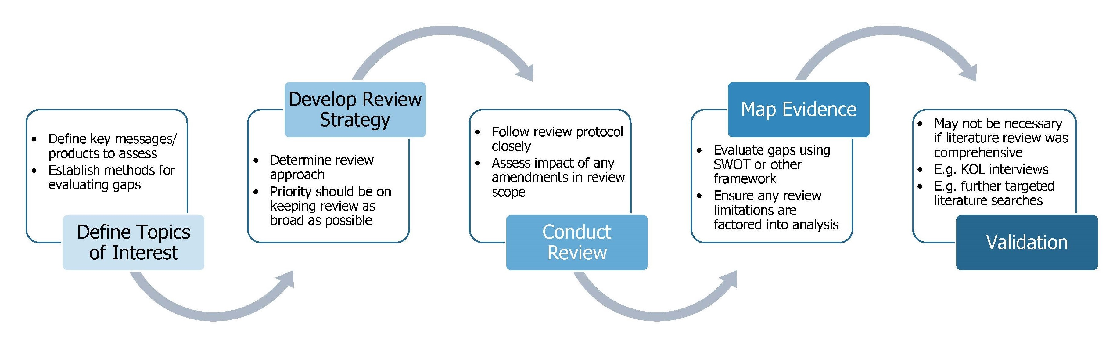 literature review map